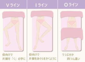 Vラインは仰向けで片脚を「く」の字に 。Iラインは仰向けで片脚をあぐらをかくように 。Oラインはうつぶせか四つん這いになります。