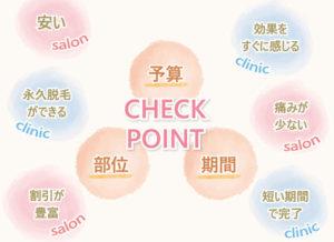 チェックポイントは予算・部位・期間の3つ。サロンの特徴は安い、痛みが少ない、割引が豊富。クリニックの特徴は永久脱毛ができる、効果をすぐに感じる、短い期間で完了する。